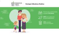 Start kampanii społecznej SOR dla Rodziny